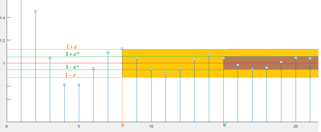 Concetto di limite di una successione che tende a un valore finito nel piano cartesiano