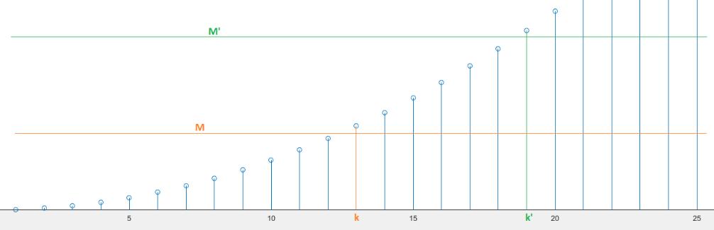 Rappresentazione grafica di una successione che tende ad infinito