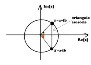 Nel piano di gauss, il coniugato di un numero complesso si ottiene per simmetria