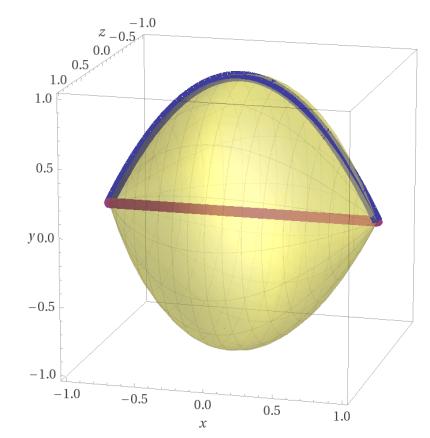 solido ottenuto per rotazione di una parabola