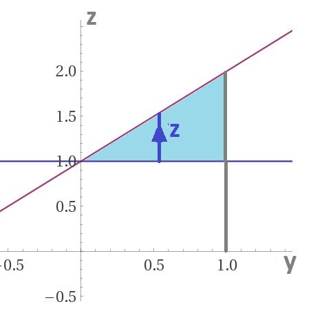 integrali tripli - ing casparriello marco ripetizioniroma