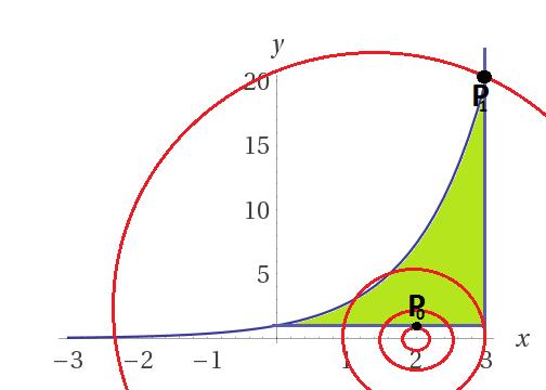 massimi e minimi su compatti - metodo delle curve di livello