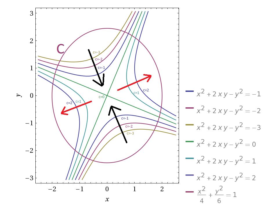 massimi e minimi vincolati metodo della parametrizzazione della curva