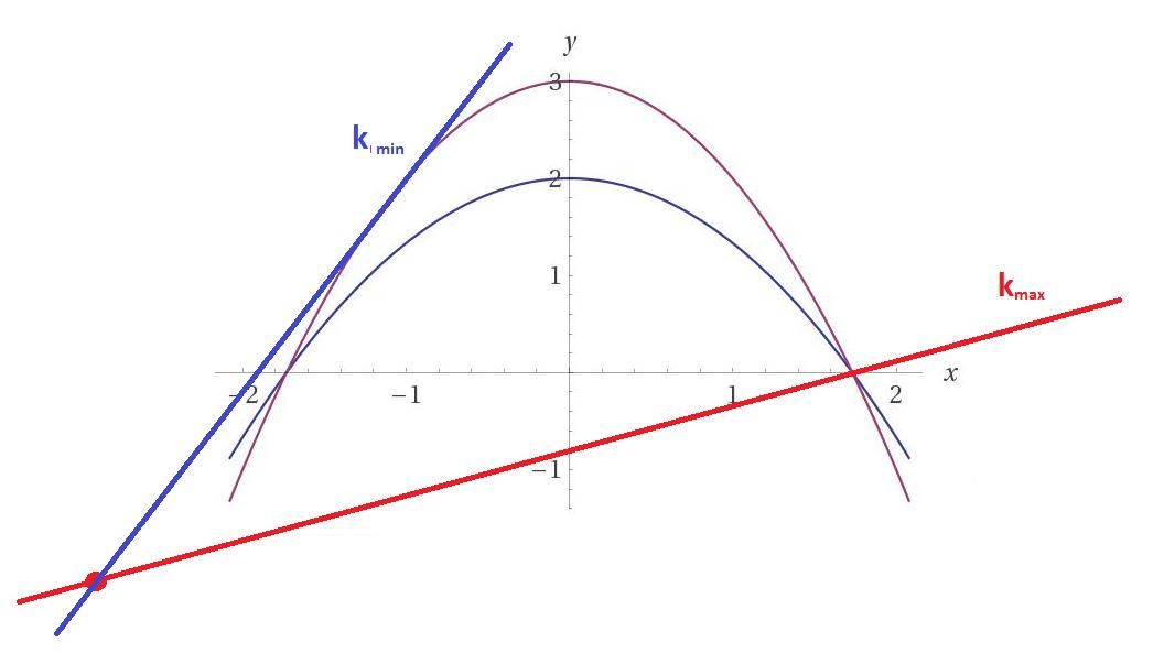 metodo delle curve di livello per individuare massimi e vinimi