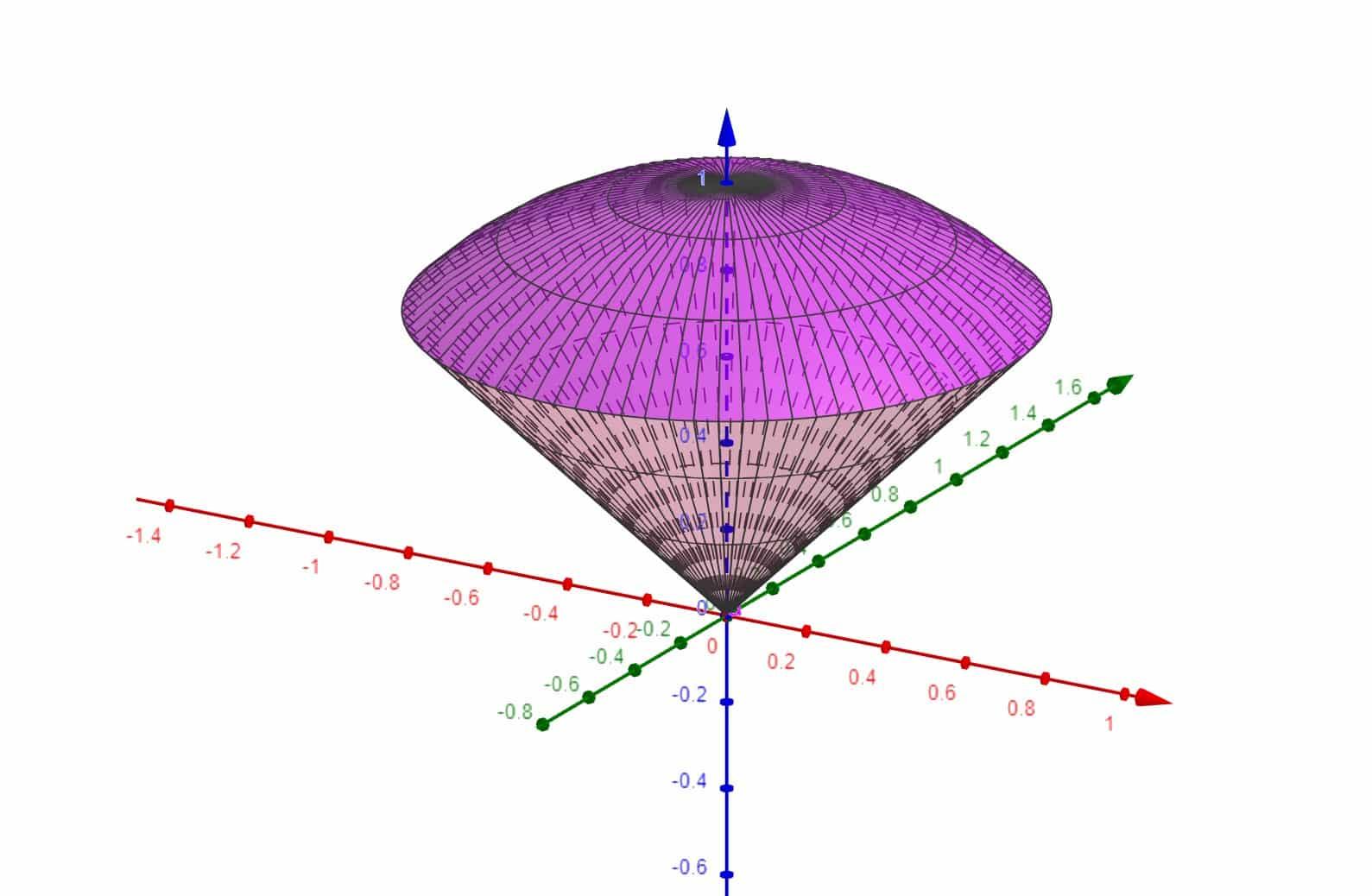 Insieme di integrazione - cono + sfera
