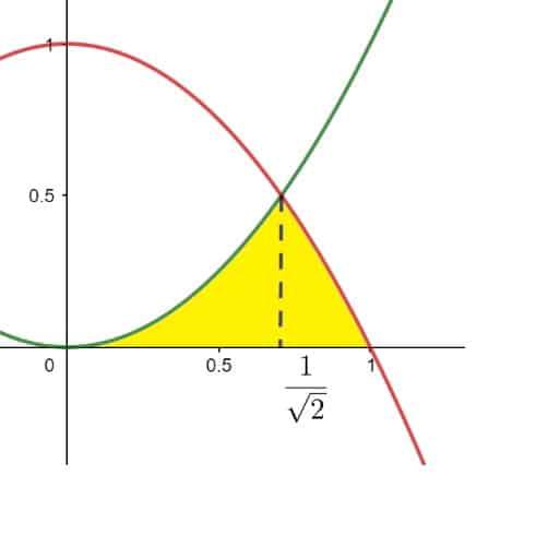 intersezione tra le funzioni nella variabile z