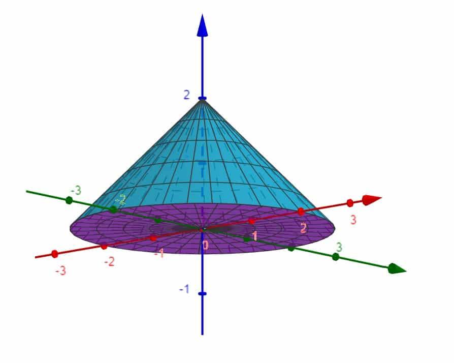 Integrale triplo su volume di forma conica