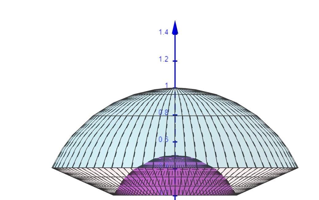 l'insieme di integrazione è rappresentato da un solido avente come bordi due calotte sferiche e un tronco di cono